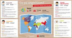 Co po angielskim? Jaki trzeci język nam się przyda? - Blog Impel