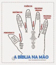 Fonte: Net                                                                                                                                                                                 Mais Christian Life, Christian Quotes, Bibel Journal, Bible Knowledge, Jesus Freak, Kids Church, Bible Stories, Bible Lessons, Jesus Christ