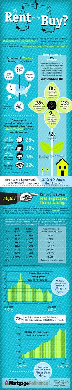 To Rent Or To Buy a House