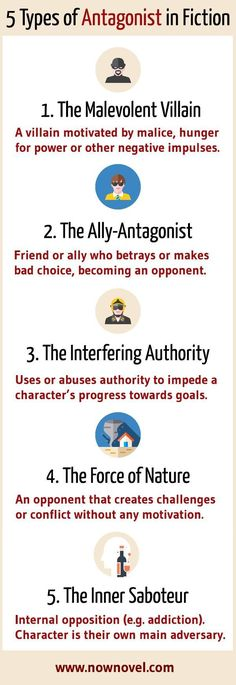 antagonists: Creating riveting opponents Creating riveting opponents: 5 types of antagonists with examplesCreating riveting opponents: 5 types of antagonists with examples Creative Writing Tips, Book Writing Tips, Writing Words, Writing Process, Writing Resources, Writing Help, Writing Skills, Fiction Writing Prompts, Writing Ideas
