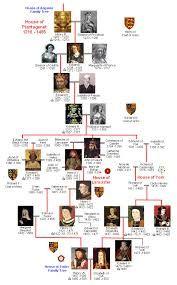 House of Plantagenet Family Tree
