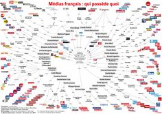 Médias français : qui possède quoi, par Marie Beyer & Jérémie Fabre (Le Monde diplomatique, juillet 2016)