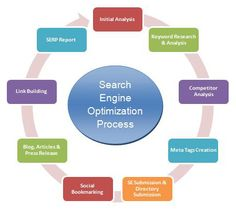 An overview of the SEO cycle - Version Alpha! Business Marketing, Internet Marketing, Seo Consultant, Seo Techniques, Search Engine Marketing, Local Seo, Competitor Analysis, Seo Company