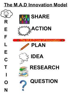 """Innovation"" seems to be the new buzz word in education these days. There's a lot of talk, but talk, ideas, research and plans are nothing without ACTION.  When ACTION begins, innovation happens, c..."