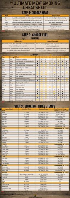 Ultimate Meat Smoking Cheat Sheet Free PDF Meat Smoking Cheat Sheet – Everything you need to know about smoking meat in one handy image. There's the best meats to smoke, charcoal and wood guides and even a complete smoking times and temperatures section. Best Meats To Smoke, Charcoal Smoker, Pellet Grill Recipes, Smoking Recipes, Smoking Food, Wood For Smoking Meat, Smoking Meat Times, Smoked Meat Recipes, Traeger Recipes