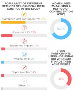 Which Types Of Birth Control Are The Worst For Your Skin