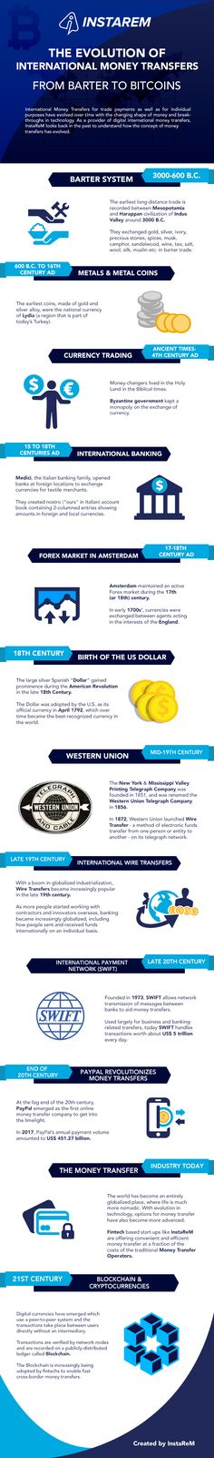 Infographic: the evolution of international money transfers Evolution, Infographic, Money, Shit Happens, Africa, Infographics, Silver, Visual Schedules