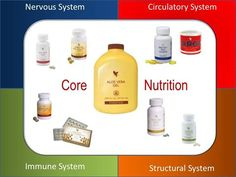 That covers just about everything we even have a peach flavoured Aloe Vera just for the kids. Multi Maca, Nutrition Drinks, Bee Pollen, Dream Book, Circulatory System, Forever Living Products, Aloe Vera Gel, Kids Health, Vitamin E
