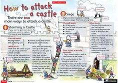 This amusing poster suggests two ways of attacking and capturing a castle and features three sets of instruction text. Primary Teaching, Primary School, Castles Ks1, Knights And Castles Topic, Middle Ages History, Norman Castle, 6th Grade Social Studies, Creative Curriculum, Mystery Of History