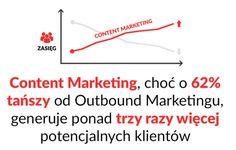 10 statystyk, które udowadniają, że warto postawić na Content Marketing
