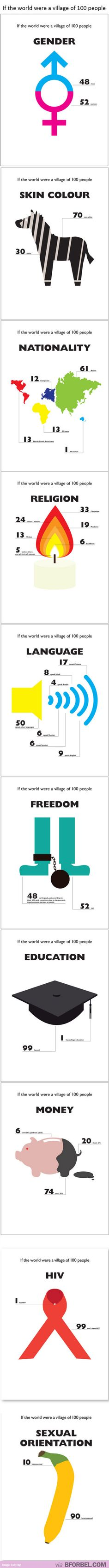 If the world was a village of 100 people, how many would be educated, women, homosexual etc.?