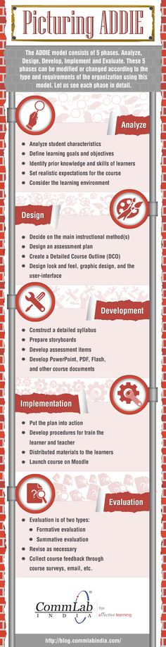 Picturing the ADDIE Instructional Design Model Infographic | e-Learning Infographics