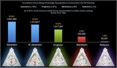 Breakdown of human population by aura type #HumanDesign