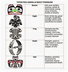 20 Ideas Canadian Aboriginal Art For Kids Totem Poles Haida Kunst, Arte Haida, Haida Art, Indigenous Education, Indigenous Art, Native American Symbols, American Indians, Native American Totem Poles, American Animals