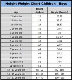 Boy Child Average Height & Weight Chart - RiGht oN tRaCk <3