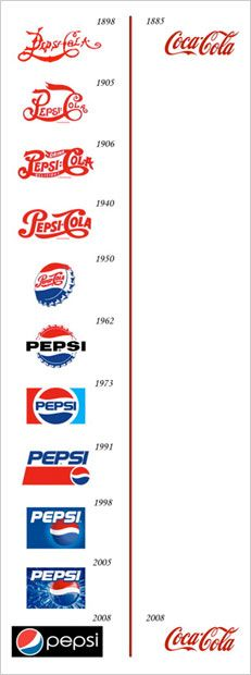 La differenza di strategia di marketing tra CocaCola e Pepsicola.