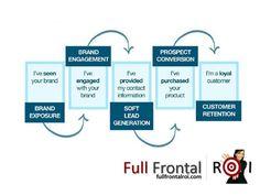 Social media sales: how to convert social media fans into active prospects, monetize your social media marketing and establish social media ROI.