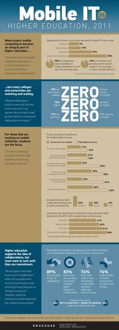 Why Colleges Are Slow to Adopt Mobile Technology #Infographic