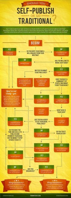 This clever infographic from The Write Life helps you set out the many questions you need to ask yourself if considering self-publishing versus traditional Writing Advice, Writing Resources, Writing Help, Writing A Book, Writing Prompts, Writing Ideas, Better Writing, Editing Writing, Human Resources