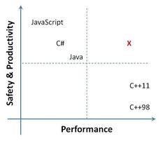 M#, el nuevo lenguaje de alto nivel (pero para programar sistemas) de Microsoft http://www.genbeta.com/p/109972