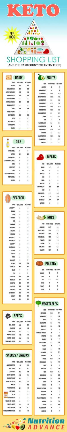 Keto Shopping List - with full carb counts for every food! This infographic shows some great low carb foods from the categories of dairy fish shellfish and other seafood fruits meats nuts oils poultry seeds snacks sauces and vegetables! The amo Cetogenic Diet, Keto Diet Plan, Low Carb Diet, Paleo Diet, Atkins Diet, Keto Foods, 7 Keto, Keto Carbs, Keto Meal