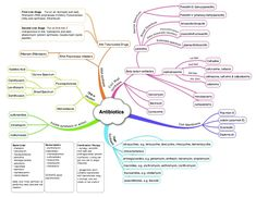 A concise mindmap detailing everything you really need to know about antibiotic action! Nursing Tips, Nursing Notes, Nursing Degree, Pharmacy School, Medical School, Medical Dental, Medical Students, Nursing Students, Nursing Schools