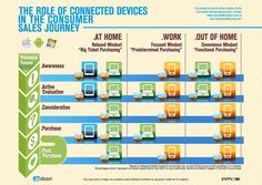 The increasing role of tablets in the consumer sales journey [INFOGRAPHIC] courtesy of Mobext & InMobi research