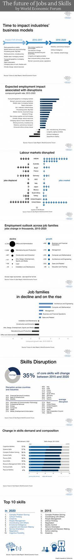 El Futuro de los trabajos y las competencias (by World Economic Forum)