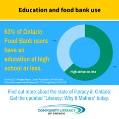 Literacy, Why It Matters Food Insecurity, Food Bank, Literacy, High School, Graphics, Education, Board, Health, Free
