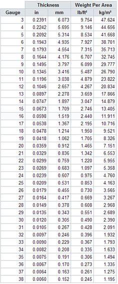 sheet metal gauge size chart pdf