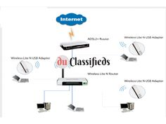 Wifi Wireless home extender repeater installation