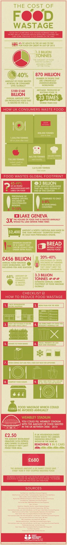 Did you know that the methane from rotting food is 23 times worse than CO2, or that 1.3 billion tonnes of food is wasted around the globe?  Keep these stats in mind next time you're about to scrape your plate into the trash, and consider your options to reduce food waste.