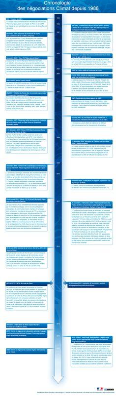 La chronologie des négociations climat depuis 1988