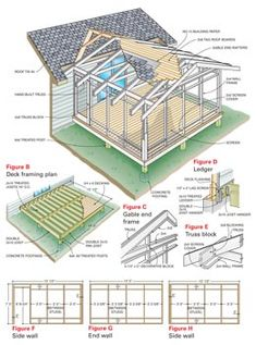 to Build a Porch: Screen Porch Construction Add an enclosed screen porch to your house using basic framing and deck building techniques.Add an enclosed screen porch to your house using basic framing and deck building techniques. Casa Patio, Backyard Patio, Patio Roof, Pergola Roof, Porch And Patio, Porch Roof Plans, Rustic Backyard, Deck Plans, Diy Patio