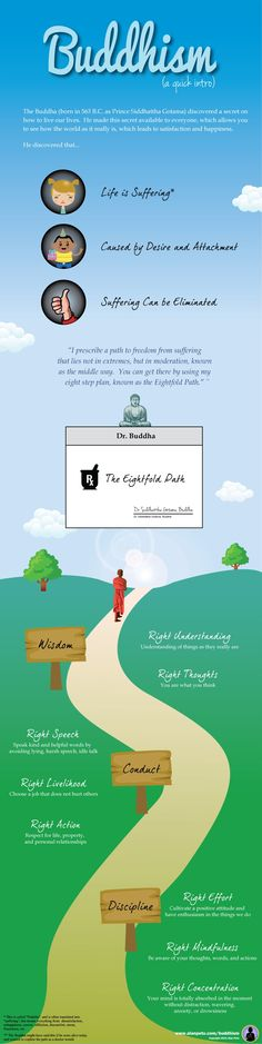 Buddhism is such a fascinating and interesting way of life, however understanding some of the basic concepts can be a bit confusing! This infographic can make the basic concepts easy to understand… Buddhist Wisdom, Buddhist Teachings, Buddhist Quotes, Buddha Buddhism, Gautama Buddha, Yoga Meditation, Yin Yoga, Reiki, Way Of Life