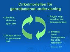 När man undervisar i genrepedagogik använder man ofta cirkelmodellen som består av fyra faser.