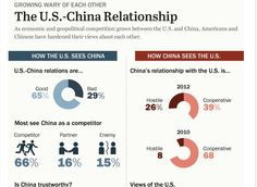 Pew Research infographic -- How the US and China view one another.