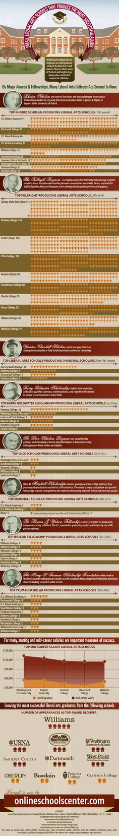 Infographic Of The Day: 10 Small Liberal Arts Schools That Produce The Most Successful Alums