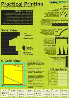 practical-3d-printing-poster