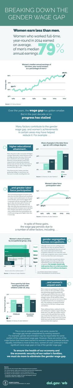 FEDmanager - News for feds - DOL Breaks Down the Gender Pay Gap