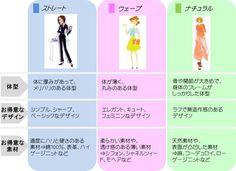 体型を綺麗に見せるファッションが分かる!「骨格診断」って? - Peachy(ピーチィ) - ライブドアニュース Body Makeup, Colourful Outfits, Way Of Life, Colour Images, Face And Body, Fasion, Personal Style, Chart, Mens Fashion