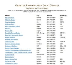 Get a list of Raleigh Area Wedding Venues by name to start our your venue discovery adventure