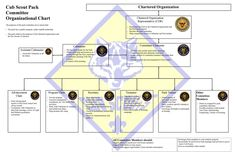 boy scout adult training | Cub Scout Pack Committee Organizational Chart