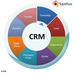 #CRM is integrated with Order processing system to convert Sales pipeline into Sales Order. #SanfiveSolutions  Visit: http://www.sanfive.com/CRM.html