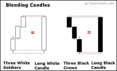 Introduction to Candlesticks [ChartSchool] Stock Trading Strategies, Stock Market Quotes, Candlestick Chart, Stock Analysis, Reading Psychology, Stock Charts, Marketing Quotes, Day Trading, Technical Analysis