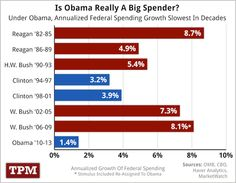 The Truth About the President and the Deficit