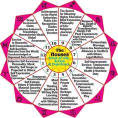 Meanings and WHAZ DAT....? ^^ http://members.bitstream.net/~bunlion/bpi/House.html