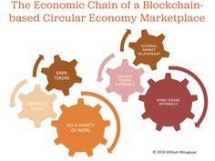 The Theory of a Blockchain Circular Economy and the Future of Work    We are in the early stages of a new chapter in the nature of work, because the blockchain will enable us to work and get compensated inside new circular economies that have their own currency units an   http://startupmanagement.org/2016/08/02/the-theory-of-a-blockchain-circular-economy-and-the-future-of-work/