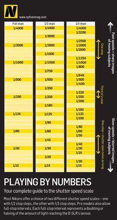 Nikon Shutter Speeds
