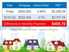 How Much Does Interests Rates Affect Your Ability To Purchase a Home? Look at What an increase in just a few percentage points makes in the buying power. Courtesy of KCM. Rose & Womble Realty Company